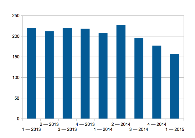 Стоимость прожиточного минимума на Кубани в USD