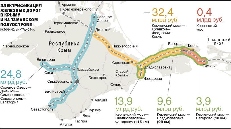 План электрификации железных дорог Крыма